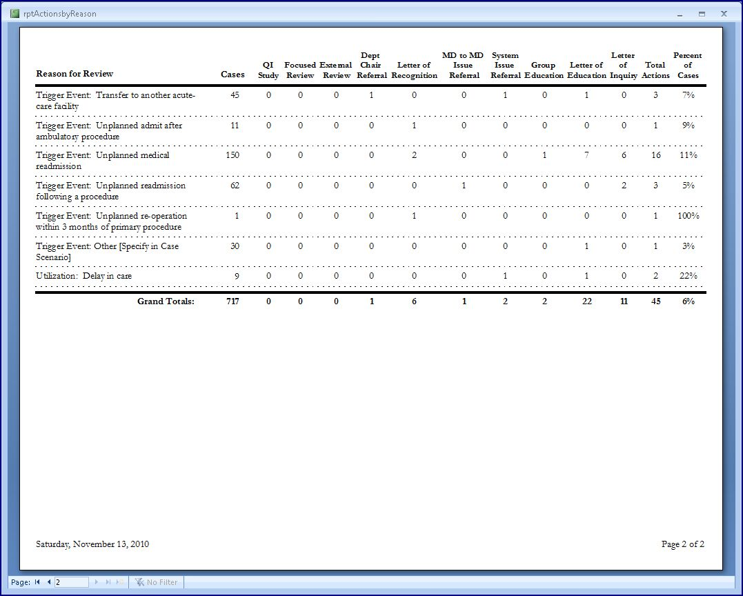 Sample Hospital-Level Actions by Reason for Review Report page 2