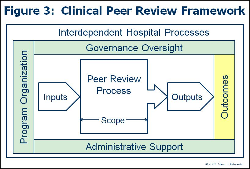 The framework for clinical peer review