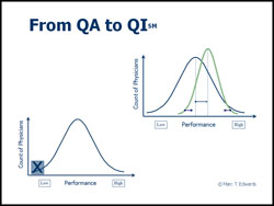 From QA to QI