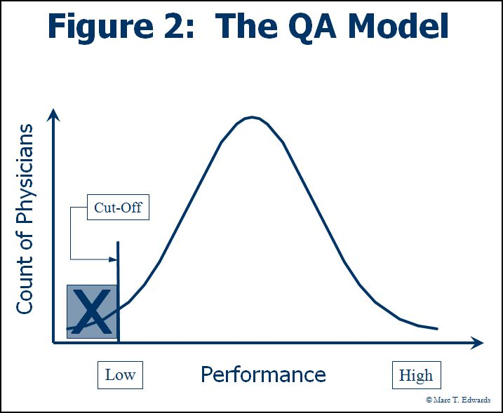 The QA Model for peer review