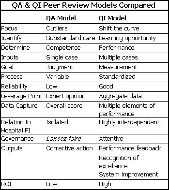 clinical performance measurement whitepaper qa2qi pso