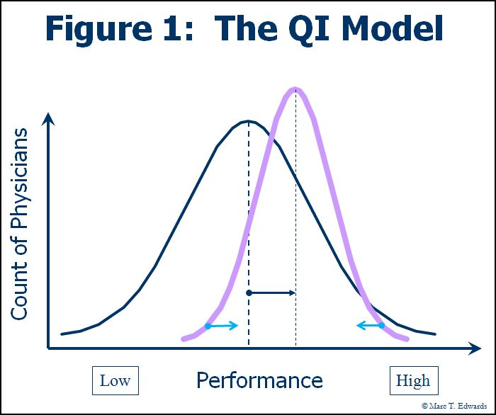 The QI Model for peer review