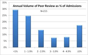 Distribution of Peer Review Case Volume in Hospitals